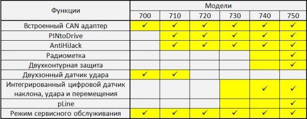 Автосигнализация Prizrak 700 серии