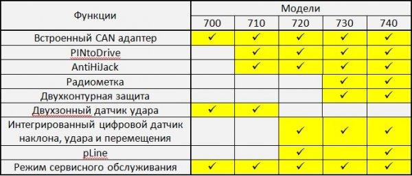 GSM-сигнализация Prizrak 800 серия